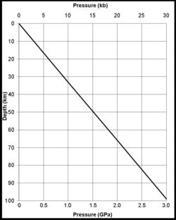 graph of lithostatic pressure at depth