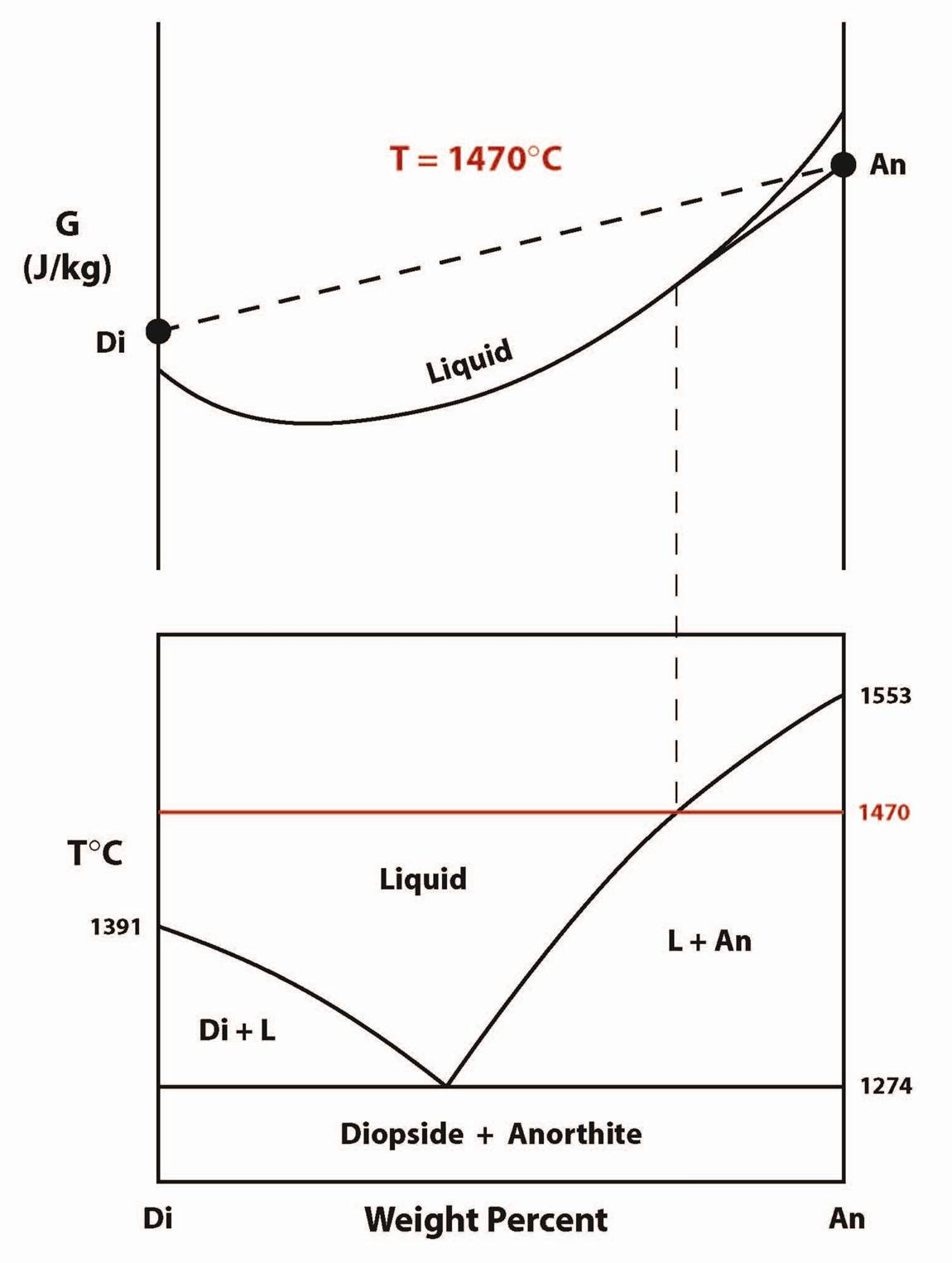 Gibbs phase diagram with 28 more ideas gibbs phase diagram melts ccuart Images