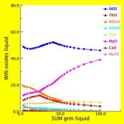Liquid Composition as a Function of Melt Remaining During Crystallization