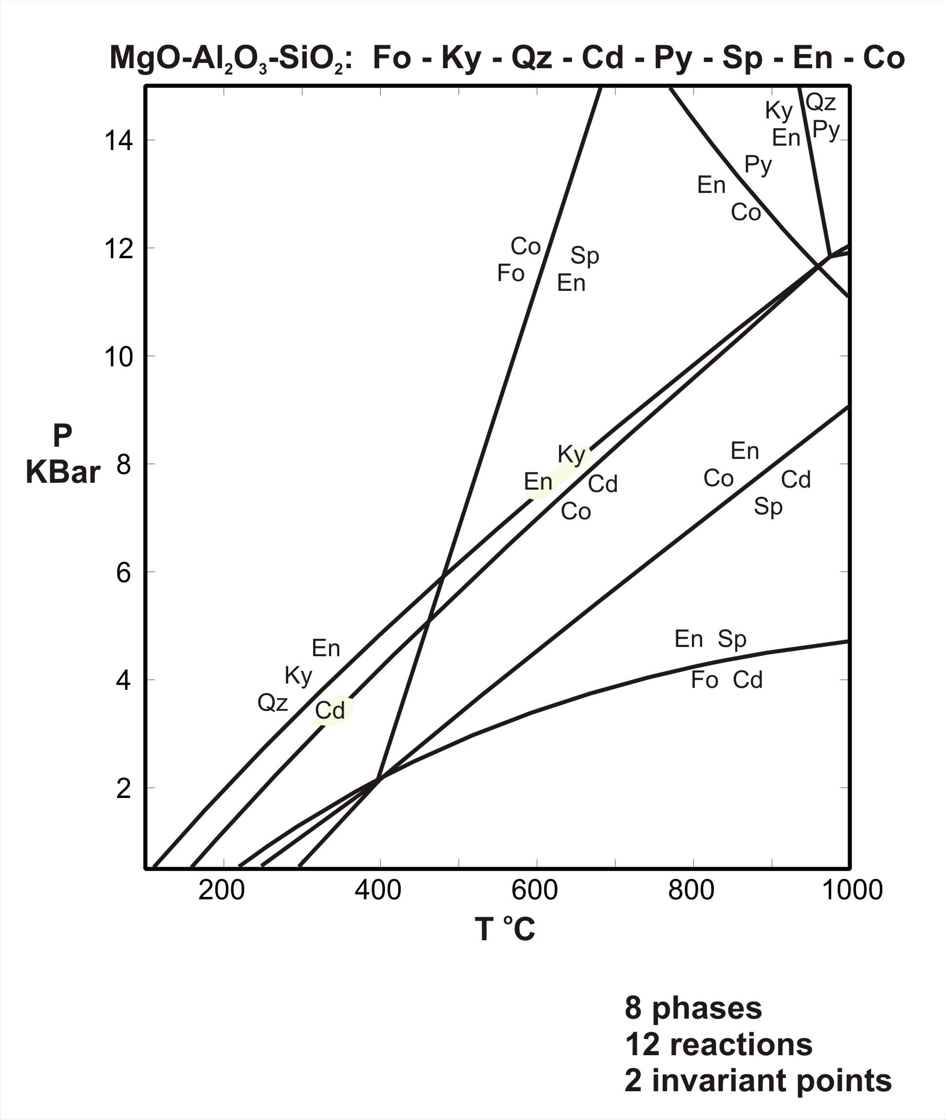 metamorphic p t diagrams : pt diagram - findchart.co