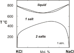 Liquidus and solidus relationships for NaCl-KCl at 1 atm.