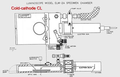 Diagram of Luminoscope CL system