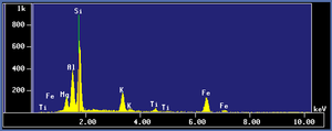 X-ray energy spectrum of biotite.