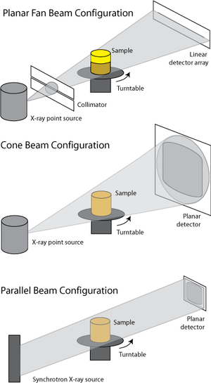 Schematic diagrams of CT data acquisition modes, showing fan beam, cone beam, and parallel beam configurations