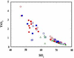 Plot of SiO2 vs TiO2 in MCR Granophyres