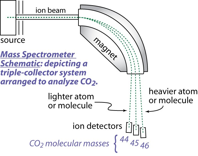 Carbon dating mass spectrometry