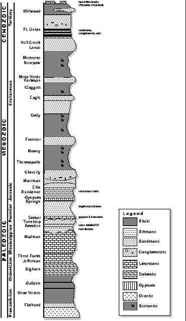 Stratigraphic column for Bighorn Canyon National Recreation Area, Montana and Wyoming.