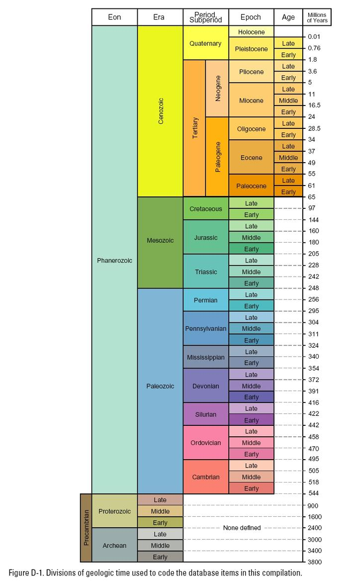 A chart of the geologic time scale.