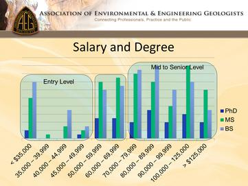 AEG Salary Graphic