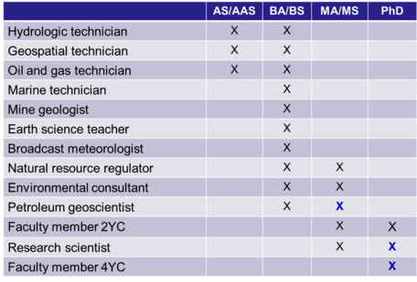 Geoscience Occupations by Degree