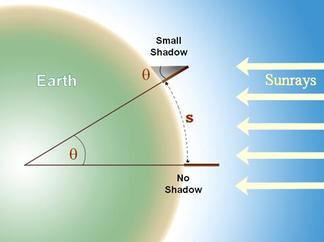 Calculating the circumference of the Earth