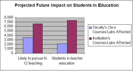 Projected Educational Impact