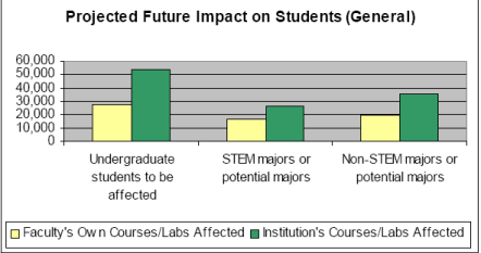 Projected General Student Impact