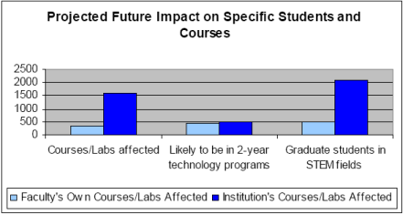 Projected Specific Student Impact