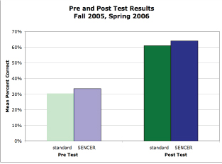 Pre & Post Test 0506