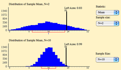 Comparing distributions with different sample sizes.