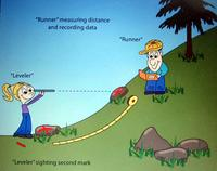 Cartoon of slope measuring protocol