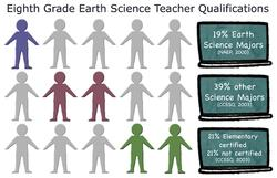 8th Grade Earth Science Teacher Qualifications 500 pixels