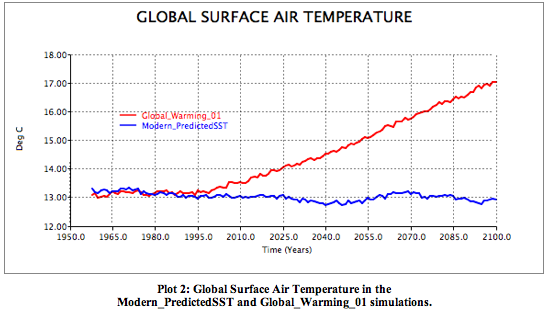 Surface Air Temperature Global Avgs