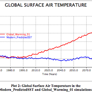 cause and effect global surface temperatures In fact, earth's average surface temperature is 59 degrees fahrenheit when it  would be 0 if carbon dioxide and other such greenhouse gases (like water vapor .