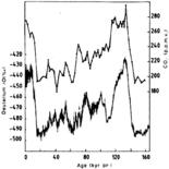 Temperature and Carbon Dioxide levels from Vostok Ice Core Data