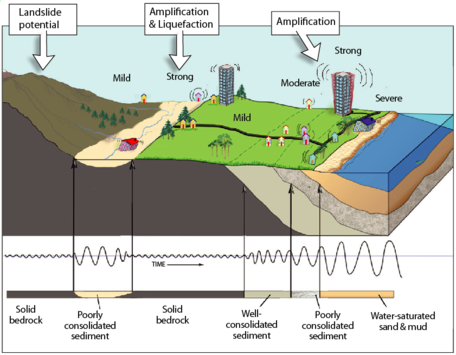 Landsliding, amplification, and liquefaction are all potential hazards from earthquake ground shaking, particularly in soft wet soils.