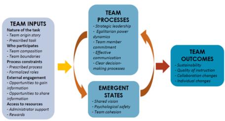 Isntructional Change Teams Model