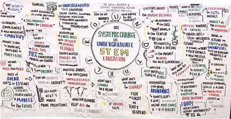 Graphical notes from the National Academies' Roundtable