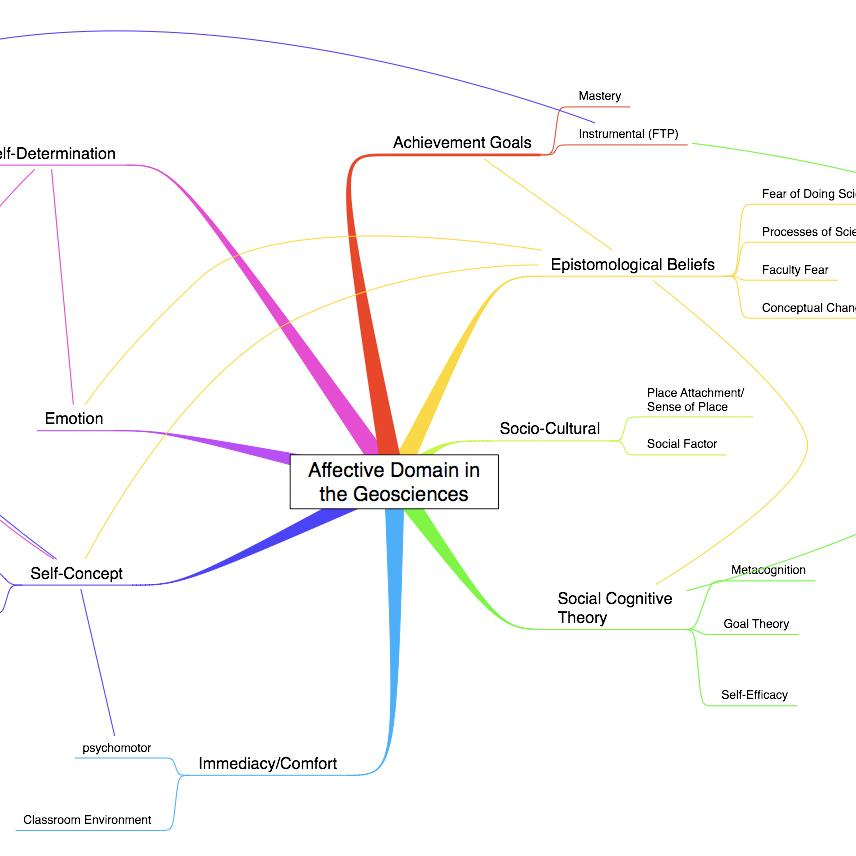 Affective Domain Concept Map on hotels austin tx map, media map, solid map, proxy map, isp map, function map, topology map, company map, ip map, dhcp map, code map, protocol map, local map, data map, target map, context map, source map, service map, my career map, server map,