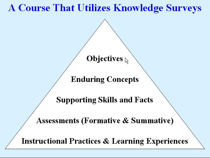 Knowledge Surveys