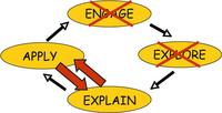 Conceptual model of inquiry based learning, without engagement or exploration