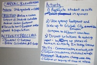 Carbon cycle and humans teaching activity idea poster