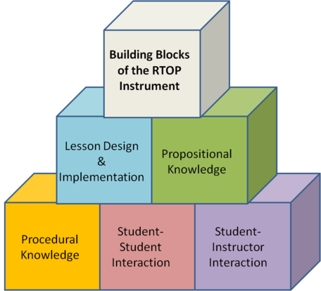 Building Blocks of RTOP Score