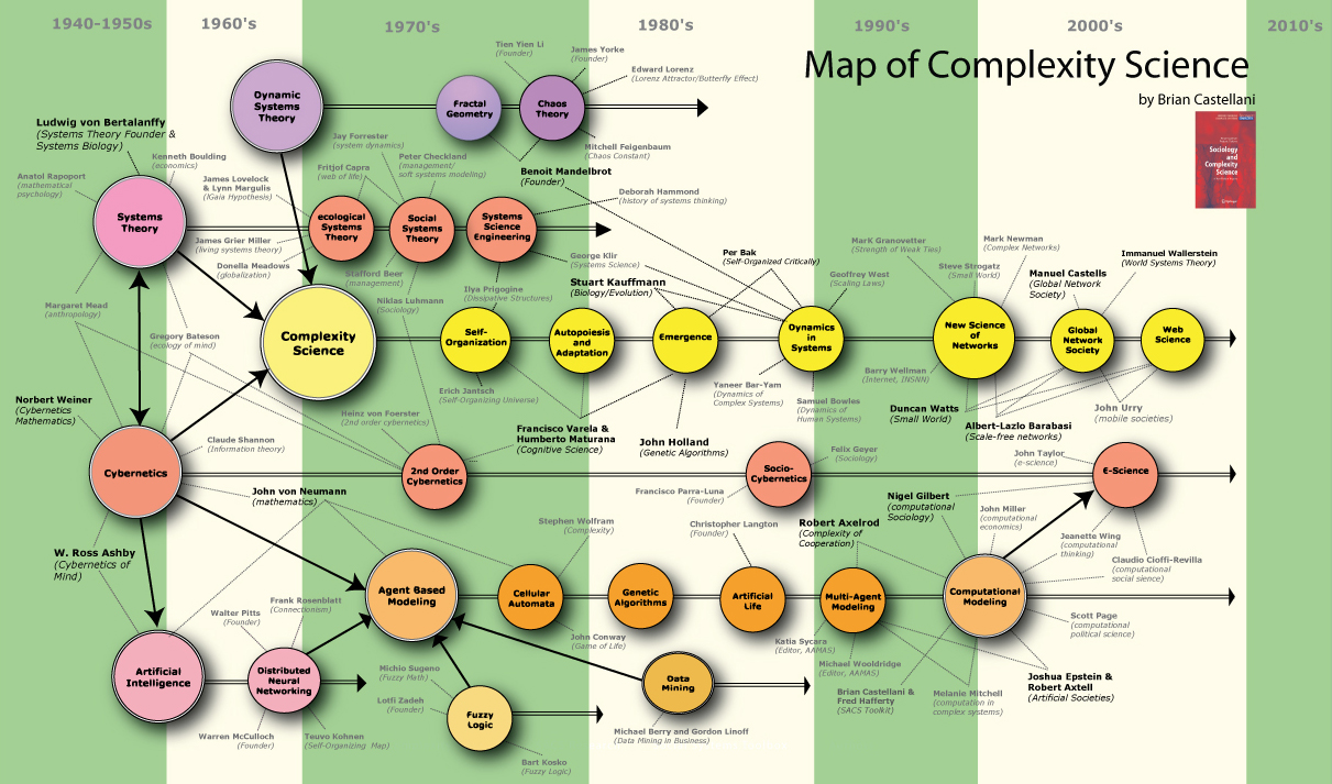 an overview of the chaos theory and complexity in science New concepts in complexity theory  an overview of the four books of  puter science and organization theory are the you do things right or not [with the emphasis.