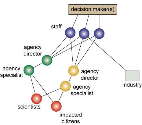 Complex Multi-agent Network