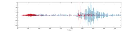 Seismograms from the M9.0 Sumatra earthquake