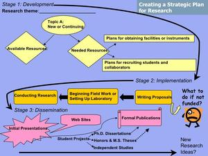 Flowchart designed by Richard Yuretich to facilitate planning a research program