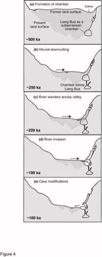Schematic reconstruction of geomorphological events