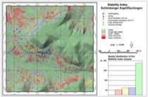Landslide stability index
