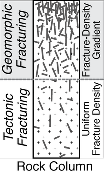 Modes of bedrock fracturing