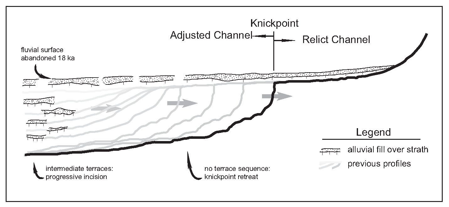 Schematic Diagram for Knickpoint