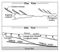 Schematic of englacial and subglacial conduits