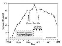 Schematic Landscape History Diagram, Vermont