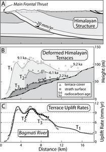 Spatial variations in rock uplift rate across a growing fold