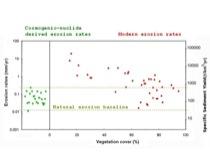 Vegetation controls present-day erosion rates