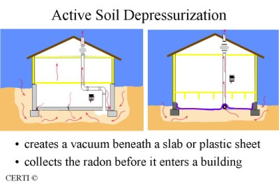 Active Soil Depressurization System