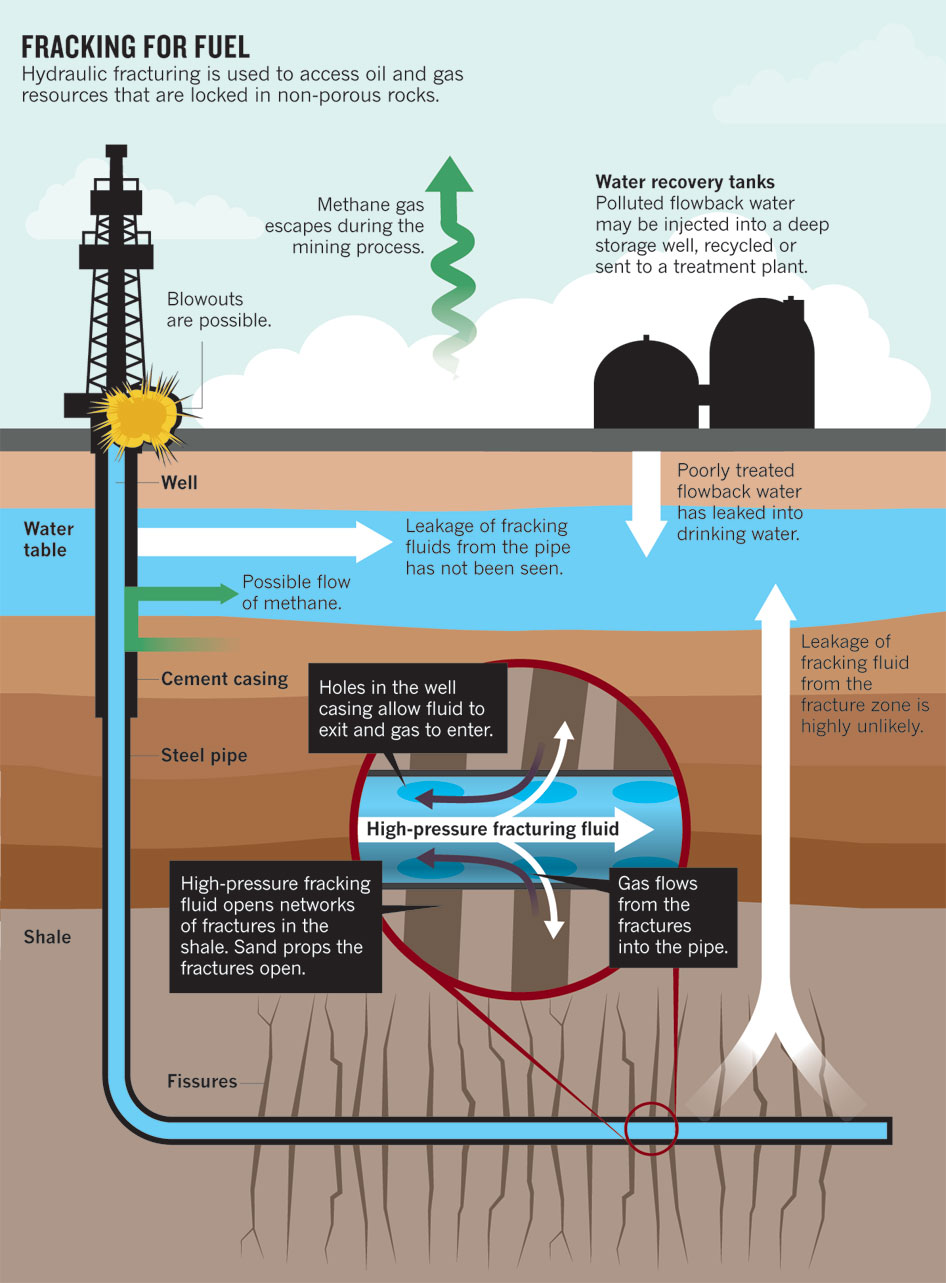 Potential Health and Environmental Effects of Hydrofracking in the ...