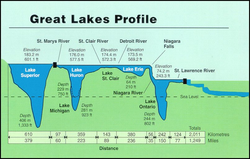great lakes depth map Health Effects Of Pesticides In The Great Lakes great lakes depth map
