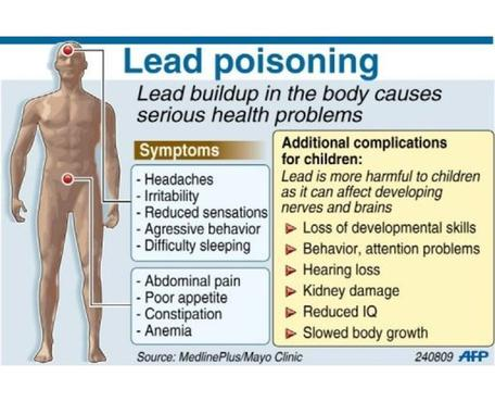 Lead poisoning symptoms