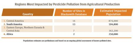 Pesticide Impacts